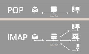 Diferencias entre protocolos POP e IMAP