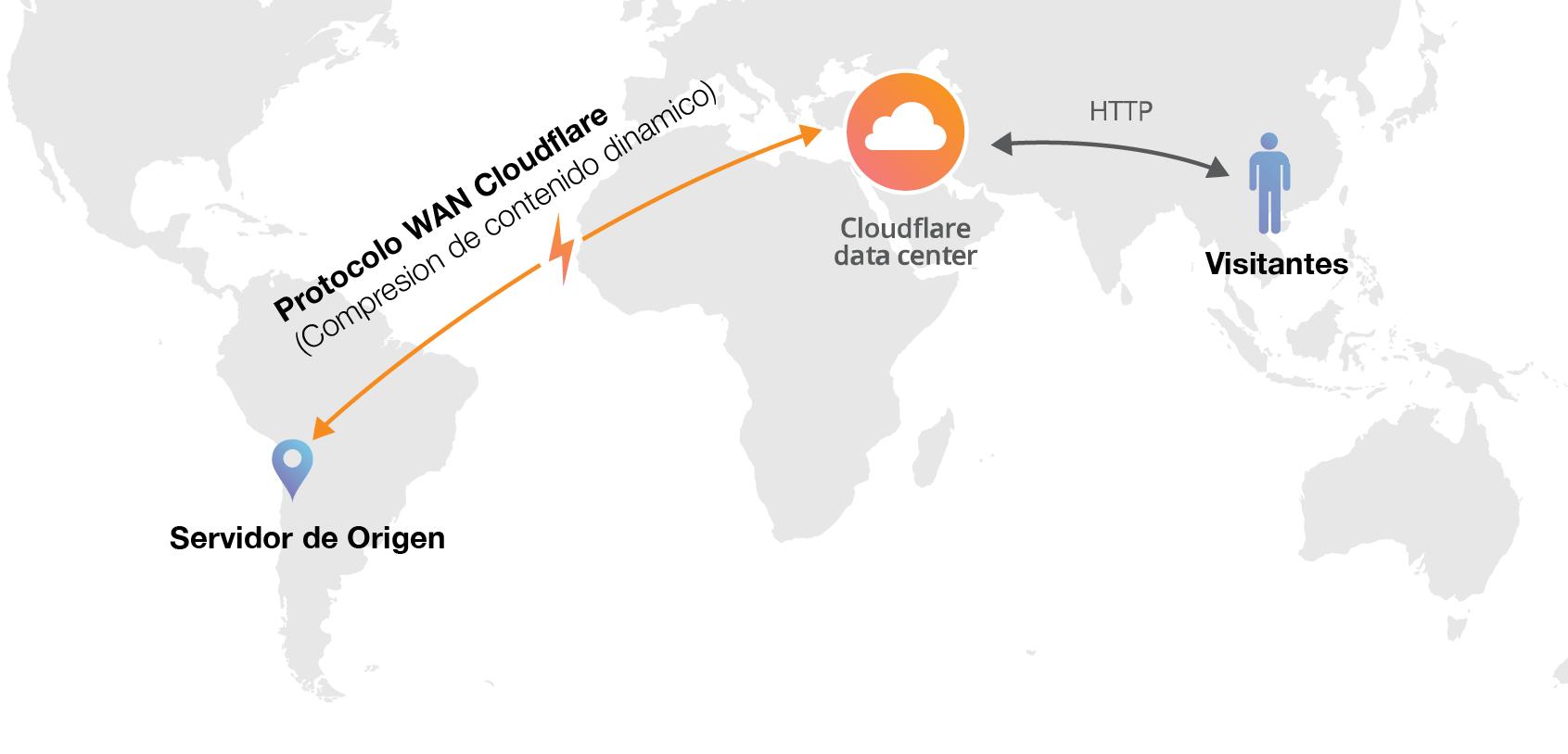 Optimizador de red de origen Railgun™ Railgun garantiza que la conexión entre el servidor de origen y la red de Cloudflare sea lo más rápida posible.  Railgun comprime objetos web previamente no… Leer Mas